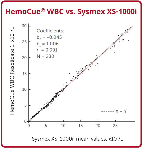 HemoCue WBC Test Accuracy chart