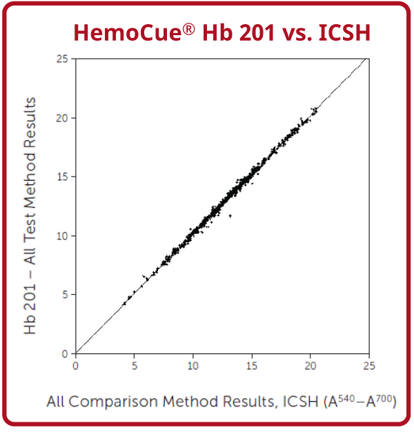 Hb201_accuracy_graph