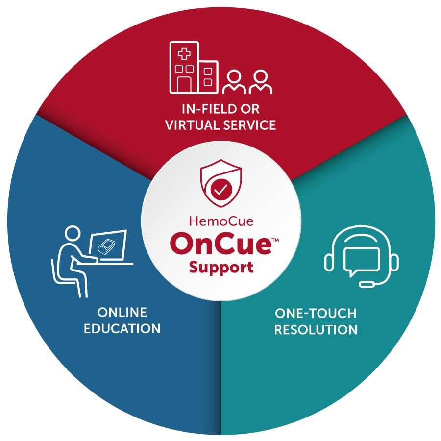 HemoCue OnCue Support logo