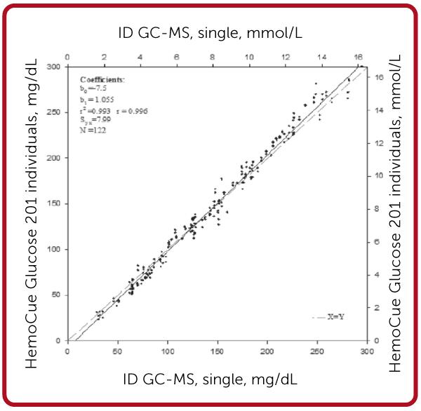 HemoCue Glucose 201 DM accuracy chart