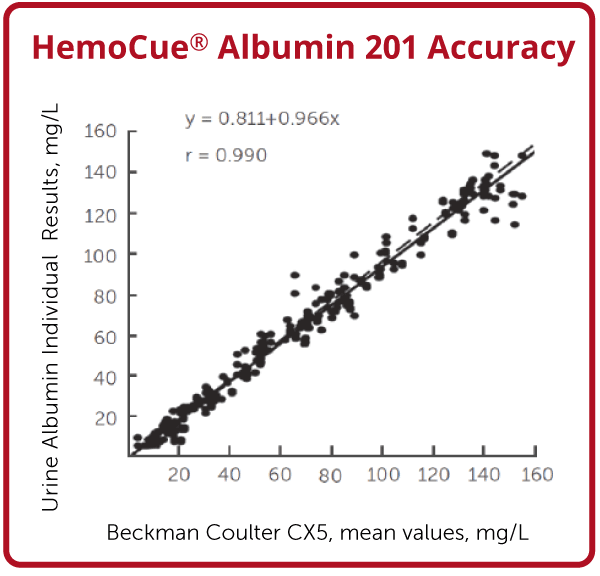 HemoCue Albumin 201 System accuracy chart