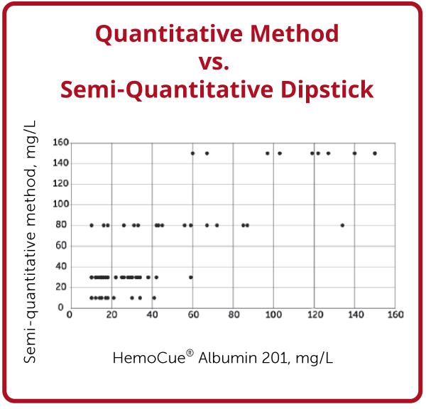 HemoCue Albumin 201 System vs. dipstick test
