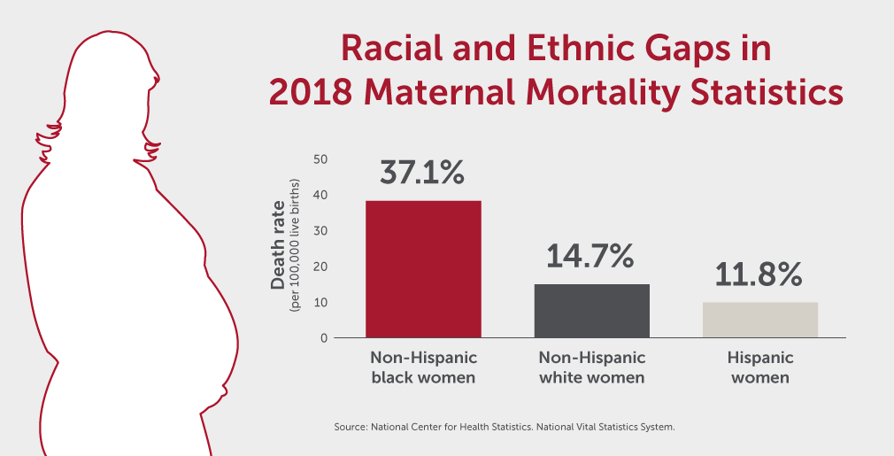 HCA-20-016-Articles_Maternal-Mortality_Racial-Gaps