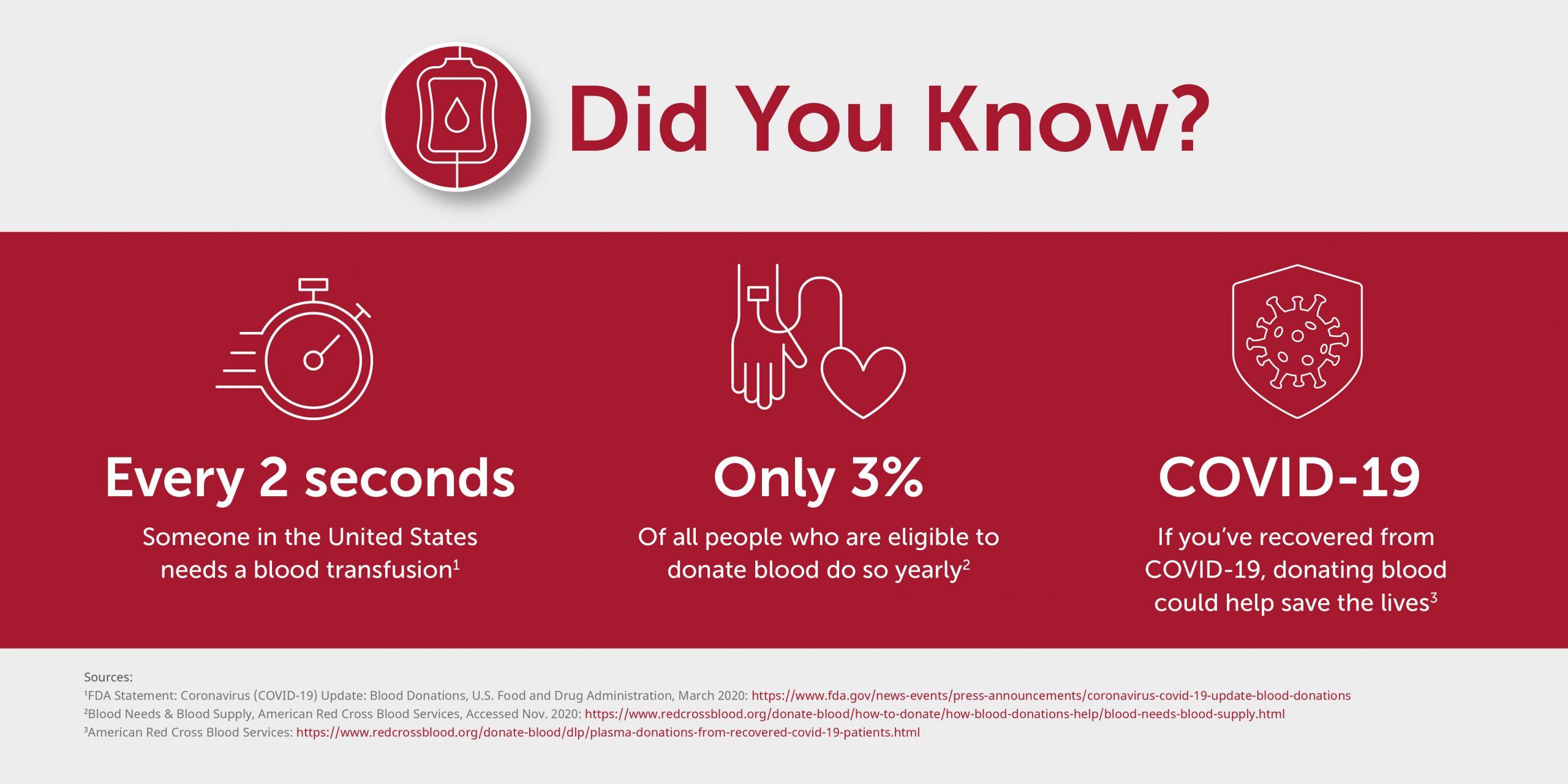 Blood donation stats